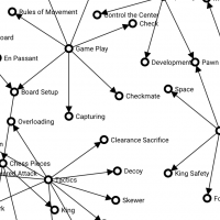 Part of a Knowledge Matrix for Chess